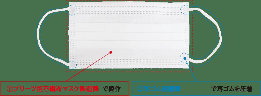 ①プリーツ型不織布マスク製造機で製作 ②耳ゴム溶着機で耳ゴムを圧着